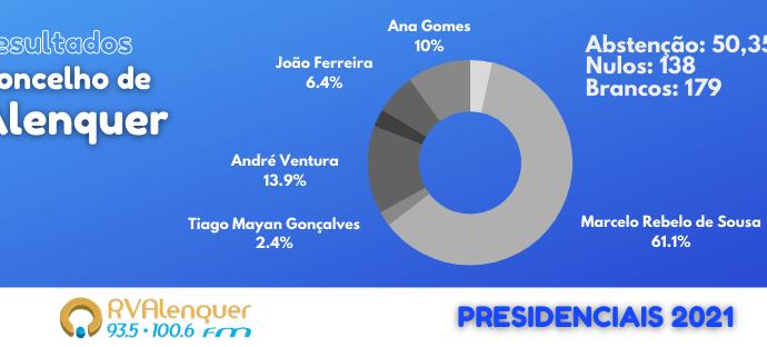 Marcelo foi o mais votado em todas as freguesias de Alenquer